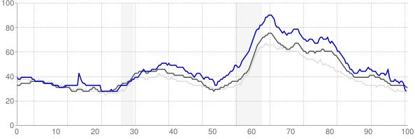 Kankakee, Illinois monthly unemployment rate chart